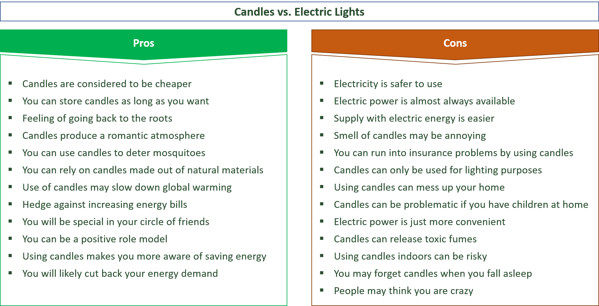 advantages and disadvantages of candles vs. electric lighting
