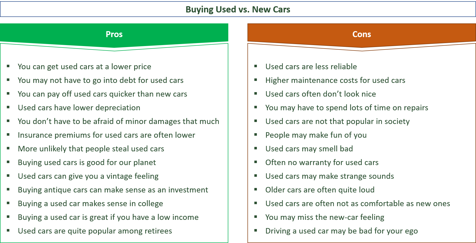 advantages and disadvantages of used cars vs. new cars